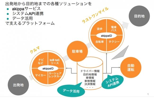 akippaのモビリティプラットフォーム構想